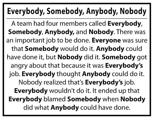 Everybody, Somebody, Anybody, and Nobody